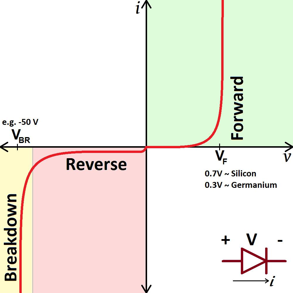 VI Curve of Diode